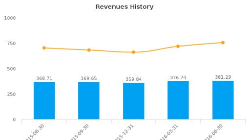 Wesco Aircraft Holdings, Inc. :WAIR-US: Earnings Analysis: Q3, 2016 By the Numbers : August 9, 2016