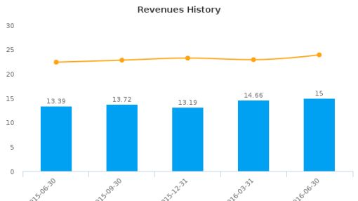 Bar Harbor Bankshares :BHB-US: Earnings Analysis: Q2, 2016 By the Numbers : August 4, 2016