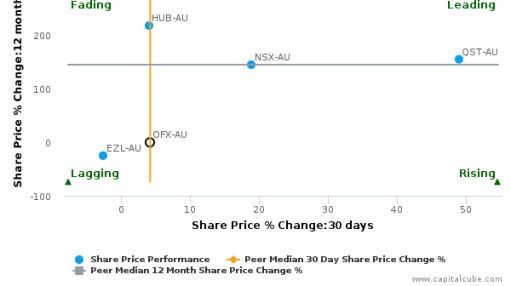 Ozforex share news
