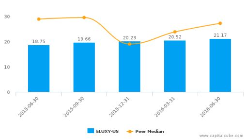 Electrolux AB :ELUXY-US: Earnings Analysis: Q2, 2016 By the Numbers : August 3, 2016