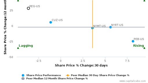 Regency Centers Corp. breached its 50 day moving average in a Bearish Manner : REG-US : August 12, 2016
