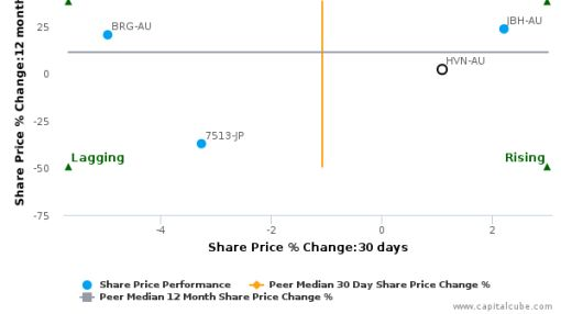 Harvey Norman Holdings Ltd. breached its 50 day moving average in a Bullish Manner : HVN-AU : July 1, 2016