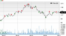 Canadian Pacific's (CP) Q4 Earnings: Stock to Disappoint?