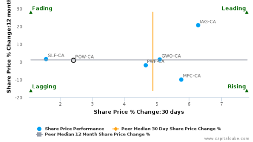 Power Corp. of Canada breached its 50 day moving average in a Bullish Manner : POW-CA : September 21, 2016