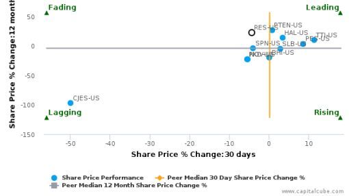 RPC, Inc. breached its 50 day moving average in a Bearish Manner : RES-US : July 19, 2016