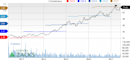 Why Is Altria (MO) Up 7.4% Since the Last Earnings Report?
