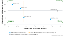 Beijing Jingcheng Machinery Electric Co. Ltd. breached its 50 day moving average in a Bearish Manner : 600860-CN : January 16, 2017