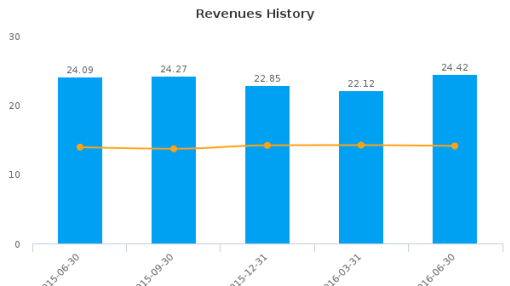 Xenith Bankshares, Inc. :XBKS-US: Earnings Analysis: Q2, 2016 By the Numbers : August 12, 2016