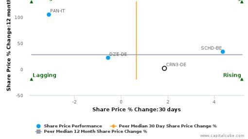 CREATON AG breached its 50 day moving average in a Bullish Manner : CRN3-DE : March 2, 2016