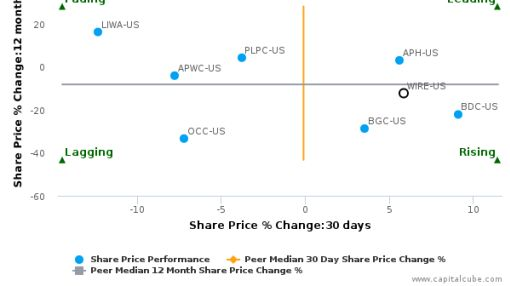 Encore Wire Corp. (Delaware) breached its 50 day moving average in a Bullish Manner : WIRE-US : June 24, 2016