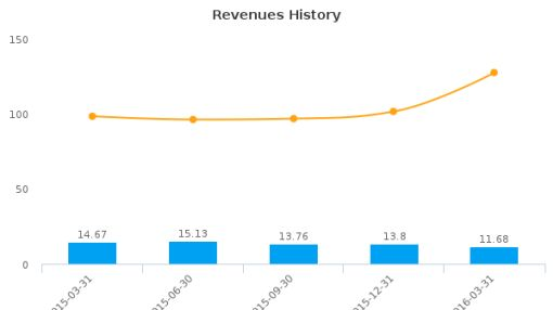 Stanley Furniture Co., Inc. :STLY-US: Earnings Analysis: Q1, 2016 By the Numbers : June 28, 2016