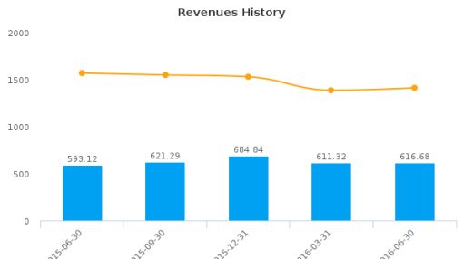 Guangshen Railway Co., Ltd. :GSH-US: Earnings Analysis: Q2, 2016 By the Numbers : August 30, 2016