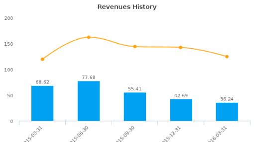 Stonegate Mortgage Corp. :SGM-US: Earnings Analysis: Q1, 2016 By the Numbers : June 7, 2016