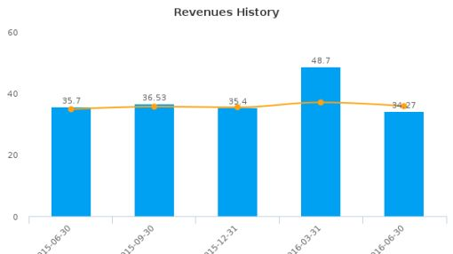 First Financial Corp. (Indiana) :THFF-US: Earnings Analysis: Q2, 2016 By the Numbers : August 10, 2016