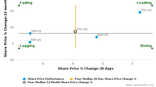 Stewart Information Services Corp. breached its 50 day moving average in a Bearish Manner : STC-US : September 27, 2016