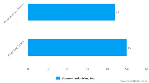 Valmont Industries, Inc. – Value Analysis (NYSE:VMI) : September 27, 2016