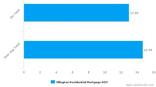 Ellington Residential Mortgage REIT : EARN-US: Dividend Analysis : June 30th, 2016 (record date) : By the numbers : July 19, 2016