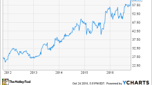 Microsoft Stock Surges Higher, but I'm Not Buying the Hype