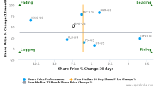 EMCOR Group, Inc. breached its 50 day moving average in a Bearish Manner : EME-US : January 10, 2017