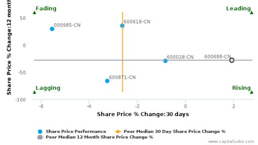 Sinopec Shanghai Petrochemical Co. Ltd. breached its 50 day moving average in a Bullish Manner : 600688-CN : July 5, 2016