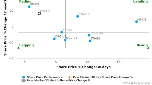Oil States International, Inc. breached its 50 day moving average in a Bearish Manner : OIS-US : August 30, 2016