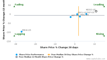 Medidata Solutions, Inc. breached its 50 day moving average in a Bearish Manner : MDSO-US : December 5, 2016
