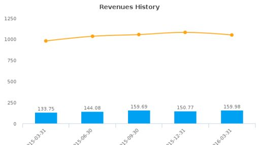 Integrated Electrical Services, Inc. :IESC-US: Earnings Analysis: Q2, 2016 By the Numbers