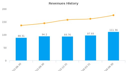 Sovran Self Storage, Inc. :LSI-US: Earnings Analysis: Q2, 2016 By the Numbers : August 16, 2016