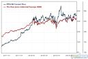 Berkshire's Top Holdings Report Earnings as Markets Dip on Macroeconomic Issues