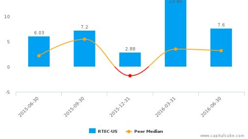 Rudolph Technologies, Inc. :RTEC-US: Earnings Analysis: Q2, 2016 By the Numbers : August 10, 2016