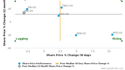 MBIA, Inc. breached its 50 day moving average in a Bearish Manner : MBI-US : September 13, 2016