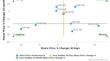 A&J Mucklow Group Plc breached its 50 day moving average in a Bearish Manner : MKLW-GB : January 24, 2017