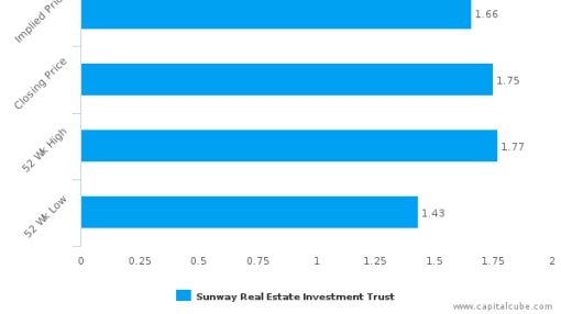 Sunway Real Estate Investment Trust : Overvalued relative to peers, but may deserve another look