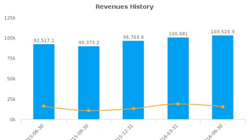 Motherson Sumi Systems Ltd. :517334-IN: Earnings Analysis: Q1, 2017 By the Numbers : August 22, 2016