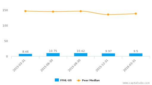 Fuwei Films (Holdings) Co. Ltd. :FFHL-US: Earnings Analysis: Q1, 2016 By the Numbers : June 1, 2016