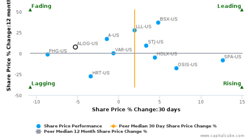 Analogic Corp. breached its 50 day moving average in a Bullish Manner : ALOG-US : July 11, 2016