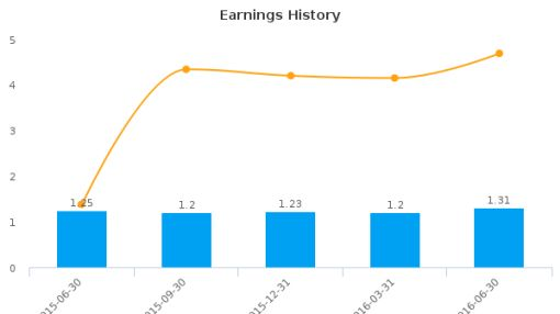 Bank of South Carolina Corp. :BKSC-US: Earnings Analysis: Q2, 2016 By the Numbers : August 12, 2016