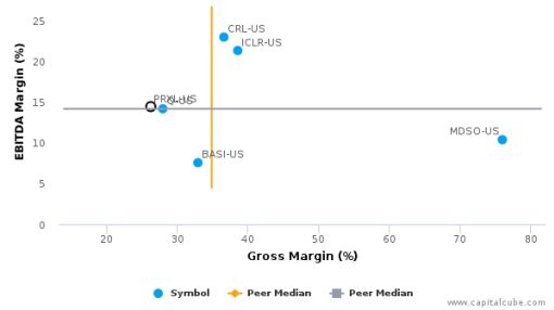 PAREXEL International Corp. :PRXL-US: Earnings Analysis: 2016 By the Numbers : August 22, 2016
