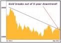 Why Gold?s Pullback Is A Buying Opportunity (GLD)