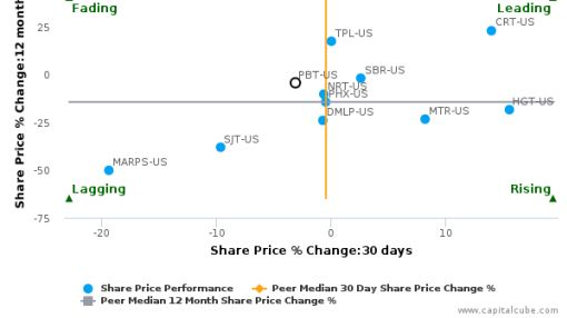 Permian Basin Royalty Trust breached its 50 day moving average in a Bullish Manner : PBT-US : July 20, 2016