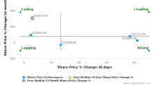 Sarda Energy & Minerals Ltd. breached its 50 day moving average in a Bearish Manner : 504614-IN : February 2, 2017