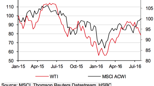The relationship between oil and stocks has broken down