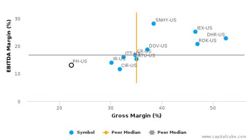 Parker-Hannifin Corp. :PH-US: Earnings Analysis: 2016 By the Numbers : August 22, 2016