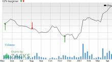 Is a Surprise Coming for YPF S.A. (YPF) This Earnings Season?