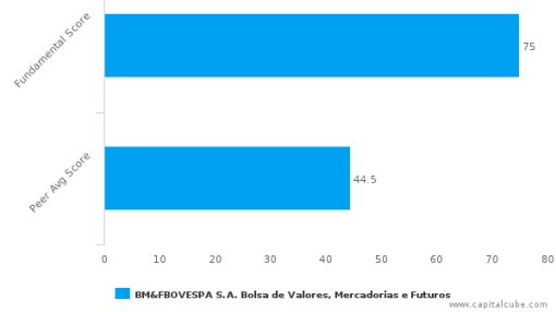 BM&FBovespa SA – Value Analysis (SAO PAULO:BVMF3) : June 23, 2016