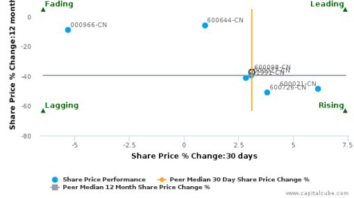 Guangzhou Development Group, Inc. breached its 50 day moving average in a Bearish Manner : 600098-CN : July 23, 2016