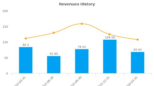 PICO Holdings, Inc. :PICO-US: Earnings Analysis: Q1, 2016 By the Numbers