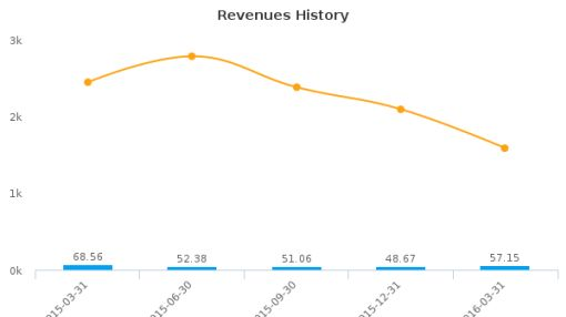 North American Energy Partners, Inc. :NOA-US: Earnings Analysis: Q1, 2016 By the Numbers