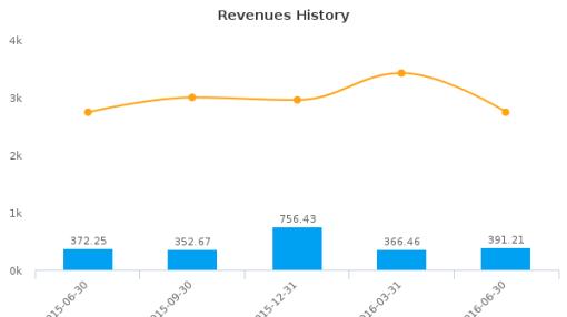 Blackhawk Network Holdings, Inc. :HAWK-US: Earnings Analysis: Q2, 2016 By the Numbers : July 21, 2016