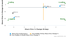 National Australia Bank Ltd. breached its 50 day moving average in a Bearish Manner : NAB-AU : October 27, 2016